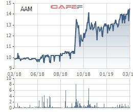 Thủy sản Mekong (AAM) thông qua phương án phát hành cổ phiếu thưởng tỷ lệ 30% - Ảnh 1.