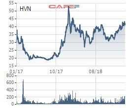 Vietcombank bán xong 2,3 triệu cổ phiếu Vietnam Airlines, chốt lãi cho số cổ phiếu ưu đãi vừa mua thêm - Ảnh 1.