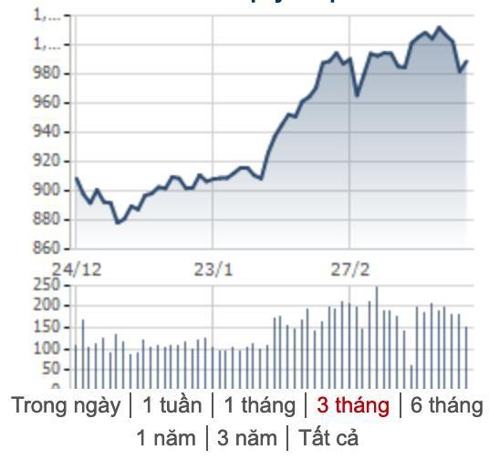 [Điểm nóng TTCK tuần 18-22/4] VN-Index thử thách ngưỡng 1.000 điểm, chứng khoán thế giới đồng loạt giảm trừ Trung Quốc - Ảnh 1.