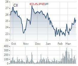 Pyn Elite vừa bán ra lượng lớn cổ phiếu HBC và mua vào cổ phiếu CII - Ảnh 2.