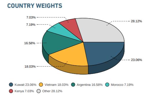 Tỷ trọng cổ phiếu Việt Nam trong danh mục iShares MSCI Frontier 100 ETF sẽ tăng lên gần gấp đôi khi Argentina và Kuwait lên Emerging Markets? - Ảnh 1.