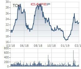 Tài chính Hoàng Huy (TCH) đã phát hành gần 600 tỷ đồng trái phiếu chuyển đổi cho Shinhan Bank và Shinhan Core Trend Global - Ảnh 2.