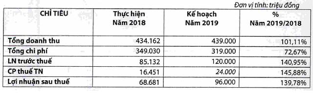Chứng khoán Rồng Việt đạt 22 tỷ lợi nhuận sau 2 tháng đầu năm - Ảnh 1.