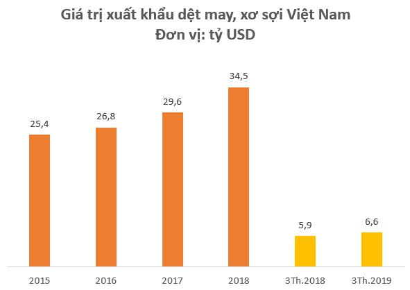 Sau cú bứt phá ngoạn mục trong năm 2018, động lực tăng trưởng nào cho cổ phiếu dệt may những năm tiếp theo? - Ảnh 1.