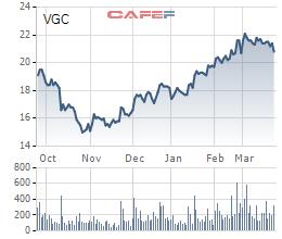 """Đấu giá Viglacera tiếp tục """"ế"""", nhà đầu tư chỉ đăng ký mua 86% lượng cổ phần Bộ Xây dựng chào bán - Ảnh 1."""
