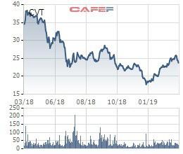Công ty cổ phần CMC (CVT) đặt mục tiêu lãi 220 tỷ đồng năm 2019 - Ảnh 1.