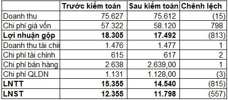 LNTT năm 2018 của PV Gas giảm 815 tỷ đồng sau kiểm toán - Ảnh 1.
