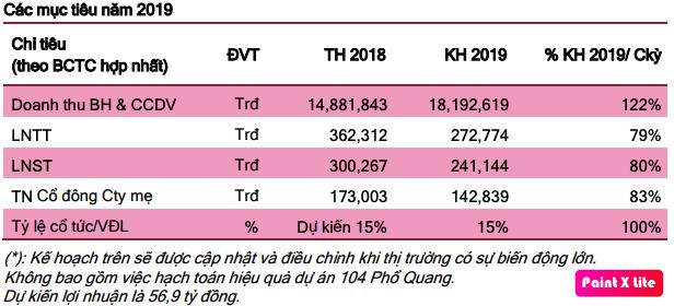 Dự báo nhiều khó khăn, Savico đặt kế hoạch lãi ròng giảm 20% về mức 143 tỷ đồng - Ảnh 1.