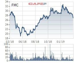 Thực phẩm Sao Ta (FMC) đặt kế hoạch lãi 180 tỷ đồng năm 2019 - Ảnh 2.