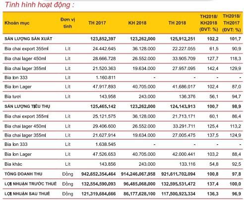 Bia Sài Gòn Miền Tây (WSB): Kế hoạch lợi nhuận sau thuế năm 2019 giảm gần 27% so với năm 2018 - Ảnh 1.