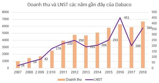 Dabaco (DBC) chốt danh sách cổ đông trả cổ tức bằng cổ phiếu tỷ lệ 10% - Ảnh 1.