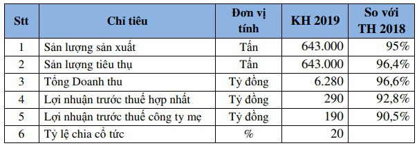 Phân bón Bình Điền (BFC): Kế hoạch lãi trước thuế 290 tỷ đồng, giảm 7% so với năm 2018 - Ảnh 2.