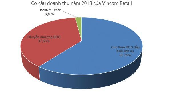 Vincom Retail (VRE): Kế hoạch LNST 2.700 tỷ đồng, mở mới thêm 13 TTTM trong năm 2019 - Ảnh 1.