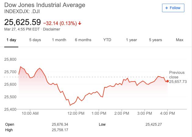 Chứng khoán Mỹ 27/3: Các chỉ số lớn đồng loạt đi xuống, Dow Jones có lúc mất hơn 200 điểm - Ảnh 1.