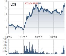 Dồn dập đầu tư vào ngành năng lượng tái tạo, Licogi 16 suy tính điều gì? - Ảnh 1.
