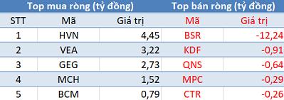 Phiên 28/3: Khối ngoại không ngừng mua ròng, Vn-Index dễ dàng vượt mốc 980 điểm - Ảnh 3.