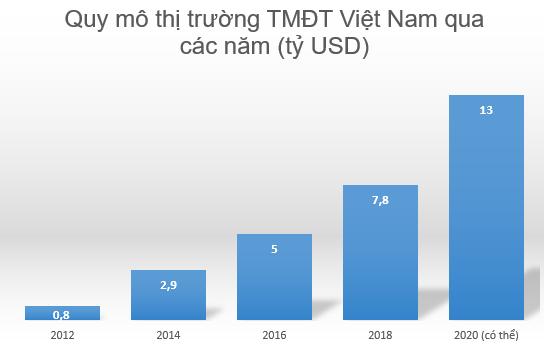 Hết Vuivui đến Robins.vn đóng cửa, thị trường thương mại điện tử Việt Nam khốc liệt ra sao? - Ảnh 4.