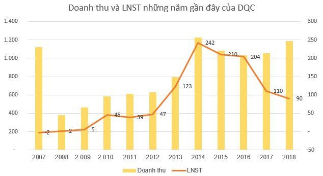 Bóng đèn Điện Quang (DQC) bị điều chỉnh giảm gần 6% LNST sau kiểm toán - Ảnh 2.
