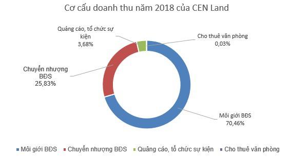 CEN Land (CRE): Kế hoạch lãi trước thuế trên 562 tỷ đồng năm 2019, tăng 40% so với cùng kỳ - Ảnh 1.