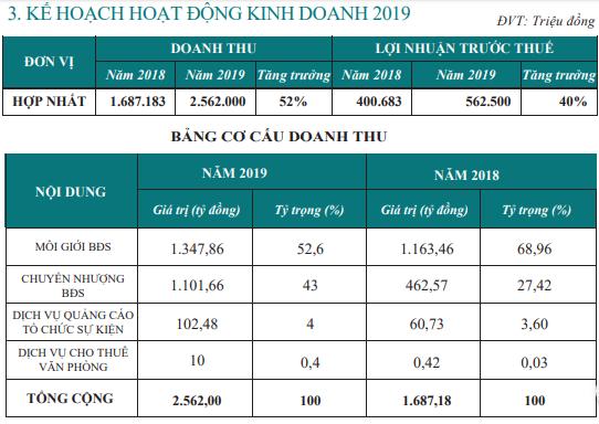 CEN Land (CRE): Kế hoạch lãi trước thuế trên 562 tỷ đồng năm 2019, tăng 40% so với cùng kỳ - Ảnh 2.