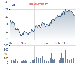 3 nhà đầu tư đã chi gần 1.600 tỷ đồng mua 69 triệu cổ phiếu Viglacera từ Bộ Xây dựng - Ảnh 1.