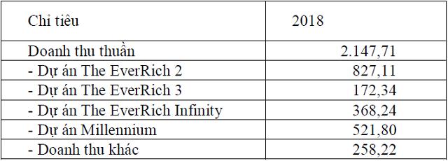 ĐHCĐ Phát Đạt: Đặt mục tiêu doanh thu tăng gấp 4 lần trong năm 2019 và giữ mức tăng trưởng lợi nhuận 30% trong 3 năm liên tiếp - Ảnh 1.