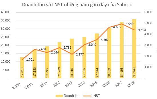 Sabeco đặt kế hoạch lãi 4.717 tỷ đồng năm 2019, dự kiến chia cổ tức năm 2018 tỷ lệ 50% - Ảnh 2.
