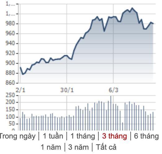 [Điểm nóng TTCK tuần 04/03 – 10/03] Chứng khoán Việt Nam và thế giới tăng giảm trái chiều - Ảnh 1.