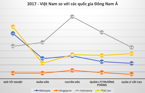 Mặt bằng lương Việt Nam đang rút ngắn khoảng cách với láng giềng Singapore - Ảnh 1.