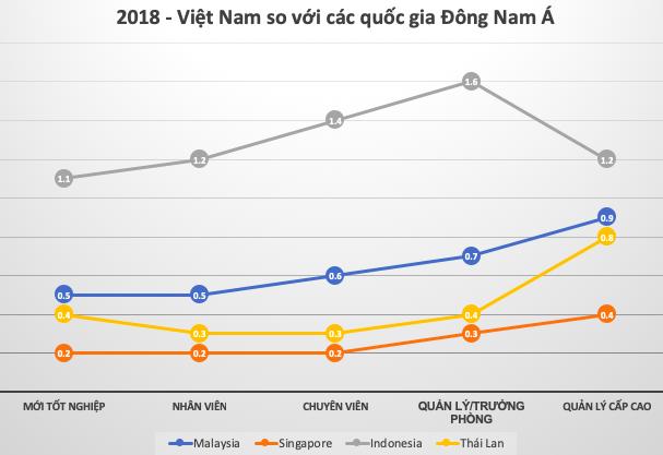 Mặt bằng lương Việt Nam đang rút ngắn khoảng cách với láng giềng Singapore - Ảnh 2.
