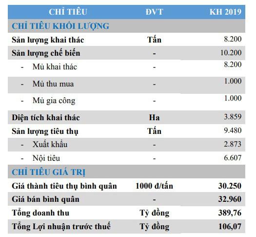 Cao su Tây Ninh (TRC) đặt mục tiêu LNTT 106 tỷ đồng trong năm 2019 - Ảnh 2.
