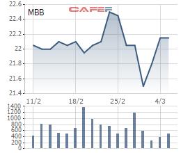 MBBank mua hơn 47 triệu cổ phiếu quỹ với giá bình quân gần 22.000 đồng/cp - Ảnh 1.