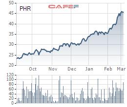 """Kỳ vọng thoái vốn Nam Tân Uyên, cổ phiếu cao su Phước Hòa (PHR) tăng """"phi mã"""" trong những tháng đầu năm - Ảnh 2."""