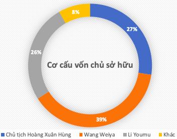 Chứng khoán Kiến Thiết lên sàn: Chủ tịch HĐQT chỉ mới 30 tuổi, nhà đầu tư Trung Quốc nắm 64% vốn - Ảnh 1.