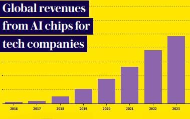 Cuộc chiến Thung lũng Silicon: Trí tuệ nhân tạo đã châm ngòi cho một cuộc chạy đua chip giữa Amazon và Google như thế nào? - Ảnh 1.