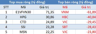 Thị trường giảm sâu, khối ngoại tiếp tục mua ròng trong phiên cuối tuần - Ảnh 1.