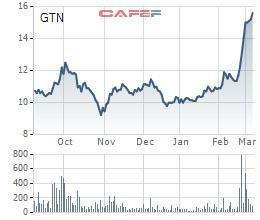 Giải mã mức tăng 50% của cổ phiếu GTN: Có dấu hiệu được ông lớn thâu tóm? - Ảnh 2.