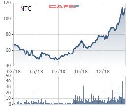 Lãi lớn, KCN Nam Tân Uyên (NTC) dự kiến chia cổ tức năm 2018 tỷ lệ 200% - Ảnh 3.