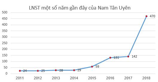 Lãi lớn, KCN Nam Tân Uyên (NTC) dự kiến chia cổ tức năm 2018 tỷ lệ 200% - Ảnh 1.