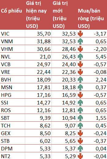 VNM ETF nâng tỷ trọng cổ phiếu Việt Nam thêm 1,18% trong đợt review quý 1/2019 - Ảnh 2.