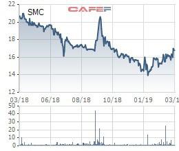 SMC thận trọng đặt kế hoạch LNST 160 tỷ đồng năm 2019, giảm gần 7% so với cùng kỳ - Ảnh 3.