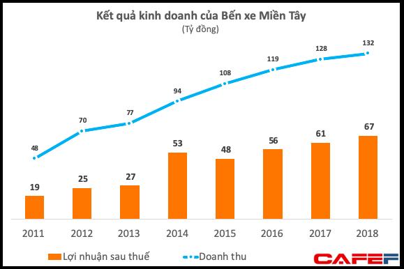 Thu về 2 đồng lãi 1 đồng, Bến xe Miền Tây trả lương bình quân hơn 22 triệu đồng tháng, CBNV được đi du lịch Hàn Quốc - Ảnh 1.