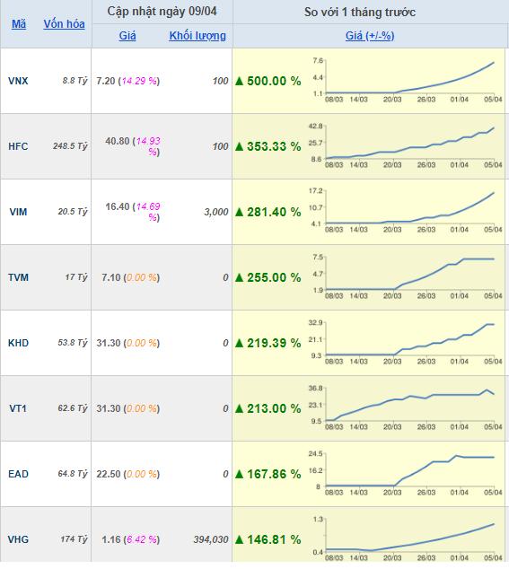 Nhiều cổ phiếu bất ngờ sống lại, giúp nhà đầu tư nhân ba, nhân năm tài khoản - Ảnh 1.