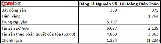 2 vợ chồng Trung Nguyên cùng kháng cáo: Bà Lê Hoàng Diệp Thảo bất ngờ muốn đoàn tụ, ông Đặng Lê Nguyên Vũ muốn tăng tỷ lệ chia tài sản lên 7:3 - Ảnh 2.