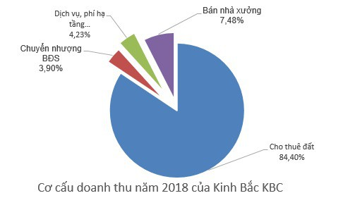 Kinh Bắc City (KBC): Kế hoạch lãi sau thuế 1.036 tỷ đồng năm 2019, vẫn còn nợ cổ tức năm 2017 - Ảnh 1.