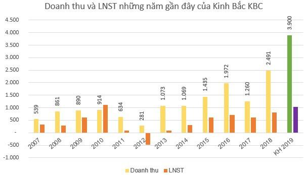 Kinh Bắc City (KBC): Kế hoạch lãi sau thuế 1.036 tỷ đồng năm 2019, vẫn còn nợ cổ tức năm 2017 - Ảnh 2.