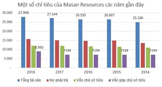 Masan Resources (MSR): Kế hoạch lãi ròng từ 700 đến 1.000 tỷ đồng năm 2019 - Ảnh 1.