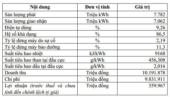 Nhiệt điện Hải Phòng (HND): Kế hoạch lãi trước thuế 360 tỷ đồng năm 2019 - Ảnh 2.