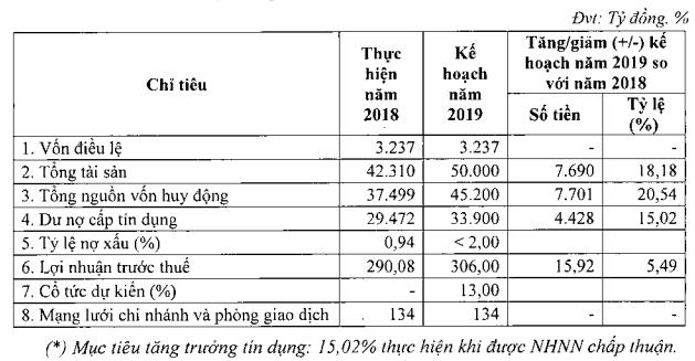Kienlongbank sẽ không chia cổ tức, đặt mục tiêu lợi nhuận tăng 5,49% năm 2019 - Ảnh 1.