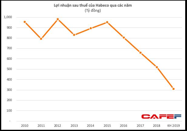 Habeco đặt kế hoạch lợi nhuận giảm 36% về 310 tỷ đồng - thấp nhất trong hơn 10 năm - Ảnh 1.